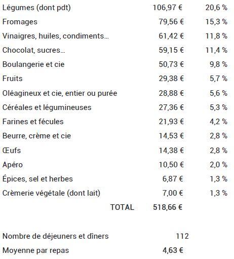 Tableau des coûts de l'alimentation écologique